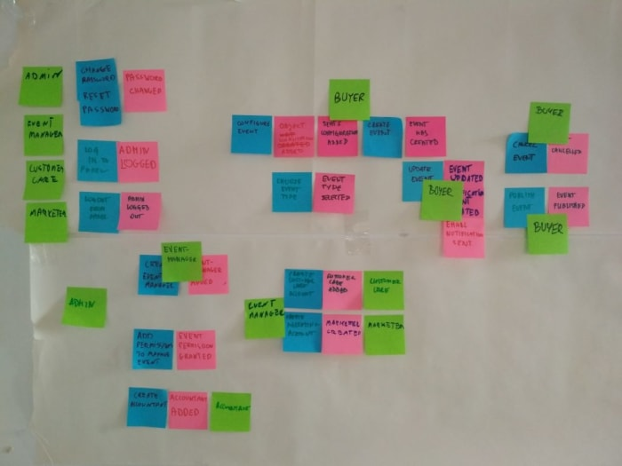 Event Storming 4