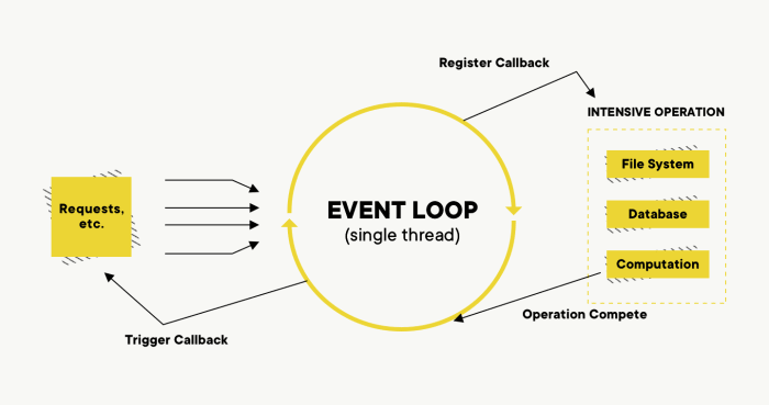 Event loop diagram - the heart of the Node.js V8 engine