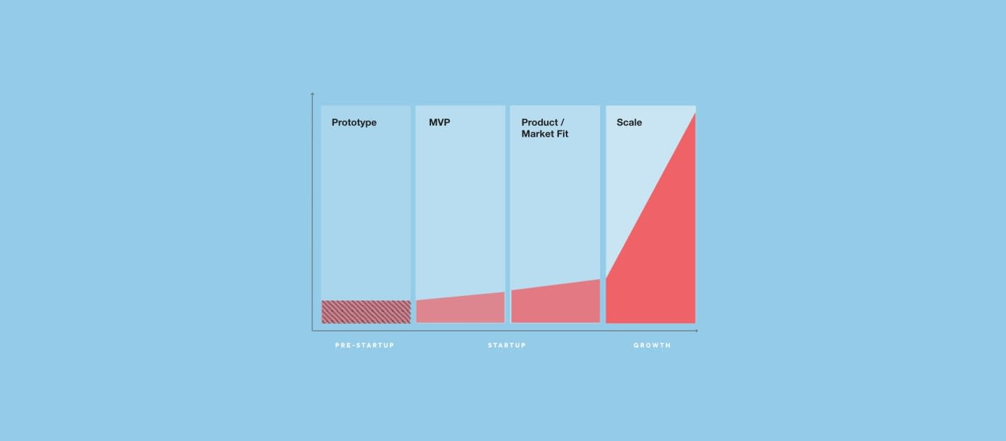 Lean Startup Chart