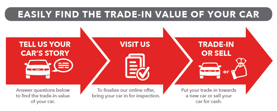 Discover your car's value