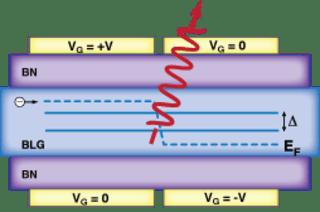 Dynamic bandgap engineering in bilayer materials