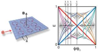 Graphene Superlattices