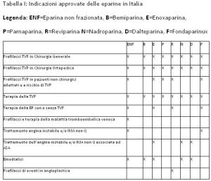 tabella che indica i nomi delle eparine in commercio in Italia