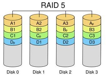 RAID 5 Image