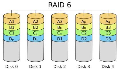 RAID 6 Image