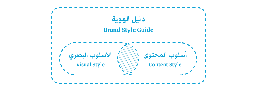 Style Guide