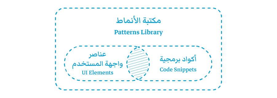 Patterns Library