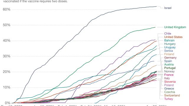 Die Schweiz liegt beim Impfen hinter allen Nachbarländern. (Grafik: Our World in Data)
