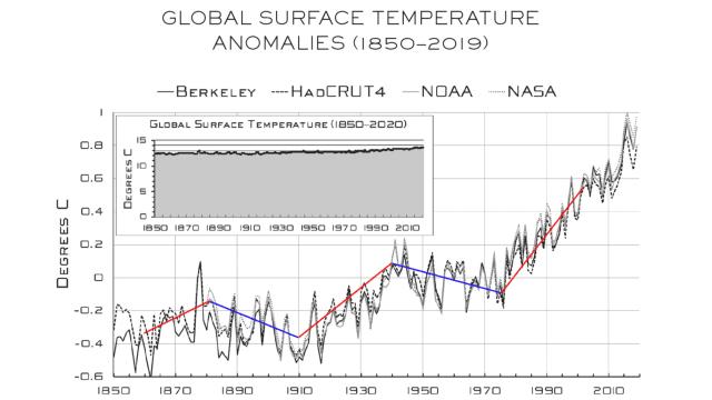 Die Entwicklung der Welttemperaturen verlief unstet. Quelle: Steven E. Koonin, «Unsettled?»