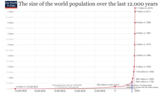 Quelle:  Seit dem Jahr 1700 vermehrt sich die Menschheit explosionsartig. Quelle: Our World in Data