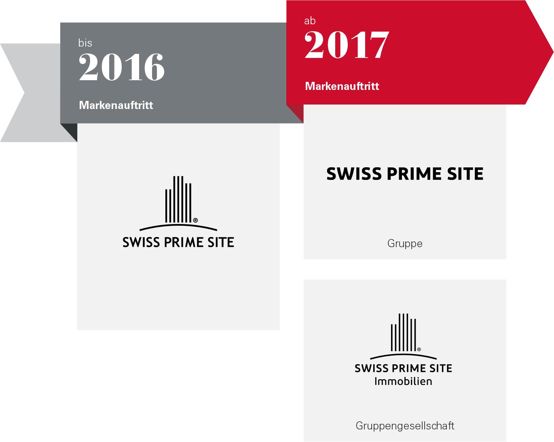 Ein Neuer Markenauftritt
