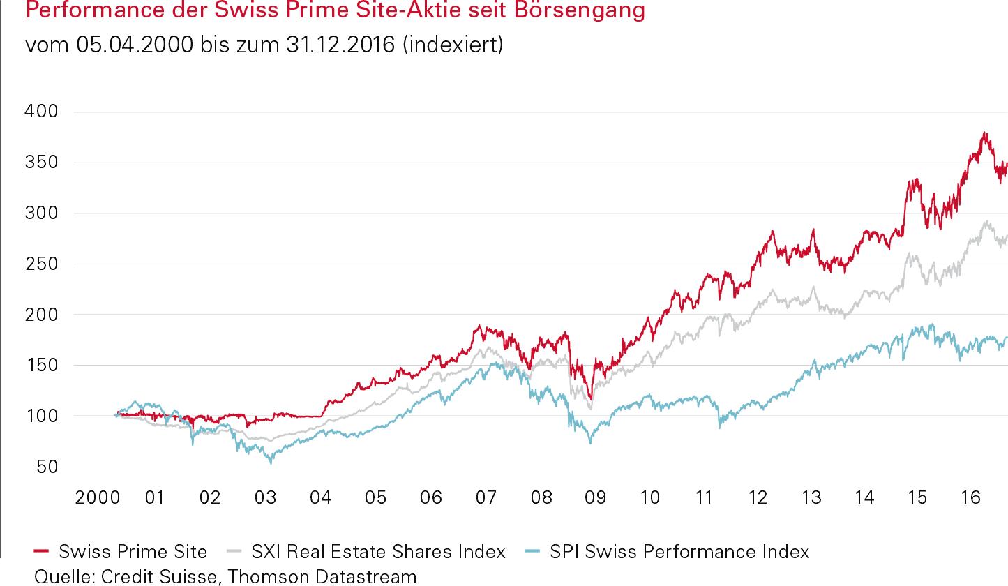 Performance der Swiss Prime Site Aktie seit Börsengang
