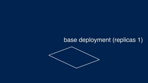 Base deployment dengan 1 replicas (https://speakerdeck.com/spesnova/introduction-to-kustomize?slide=28)
