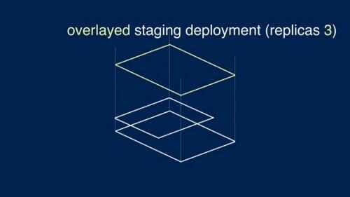 Hasil patch deployment replicas menjadi 3 replicas (https://speakerdeck.com/spesnova/introduction-to-kustomize?slide=30)