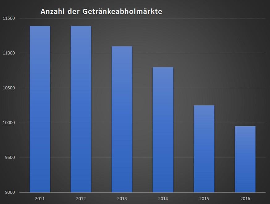 Getränkeabholmarkt negativer Trend Insolvenz