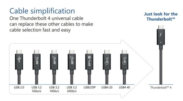 Diagram of various USB-C cable standards