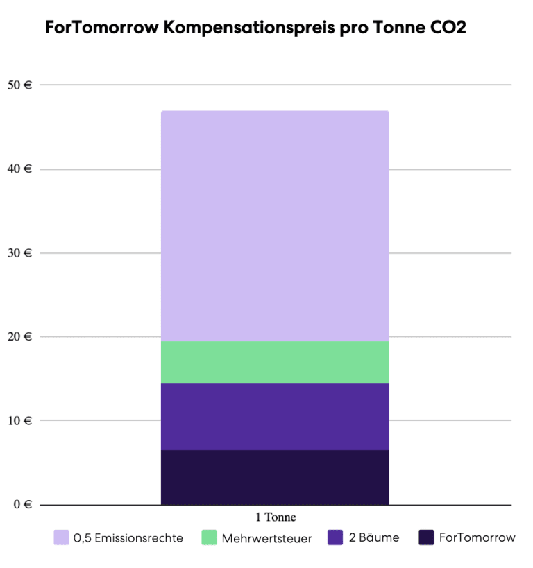 ForTomorrows Preiszusammensetzung für die Kompensation einer Tonne CO<sub>2</sub>: über die Hälfte geht zu Emissionsrechte, etwa ein Drittel zum Pflanzen von Bäume, 19% ist Mehrwehrtsteuer, 15% bleibt übrig für ForTomorrow.