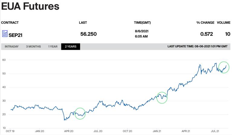 Seit ForTomorrow die erste Menge gekauft hat, hat sich der Preis für EU-Emissionsrechte fast verdoppelt.