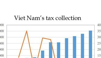 Việt Nam's tax system reviewed