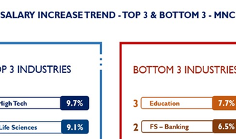 Talentnet – Mercer's annual survey out, technology among sectors with highest pay rise
