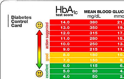 A1c Levels Diabetic Live Shows How Well A Has