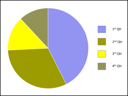 Pie chart as seen by someone with deuteranopia