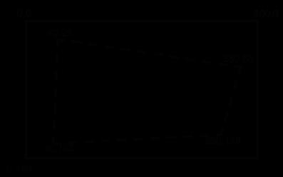 Distortion coordinates
