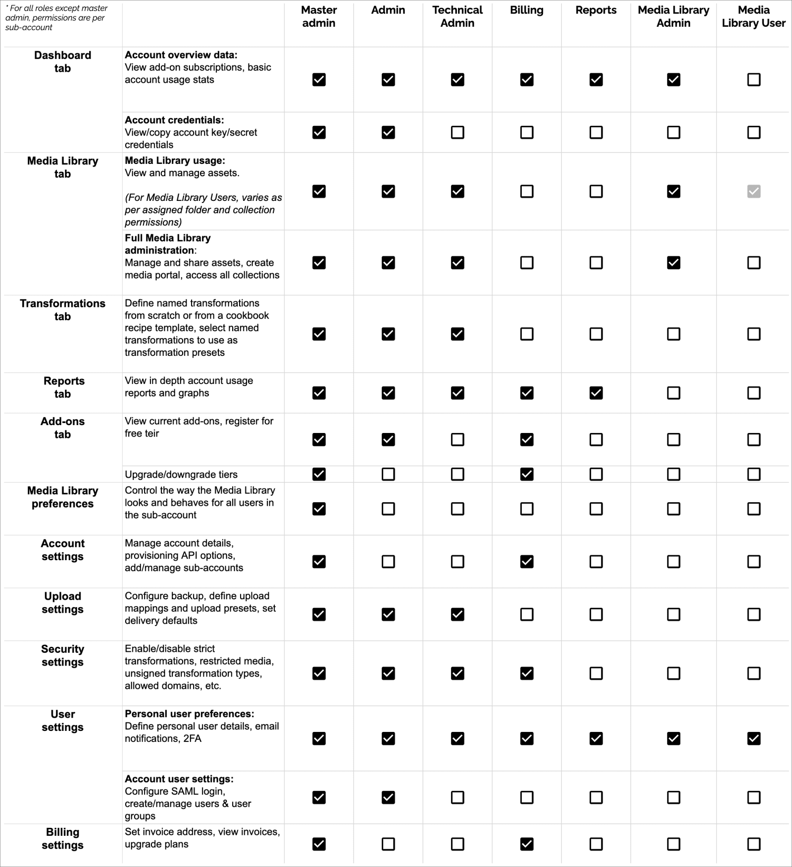 Table summarizing all role-based permissions
