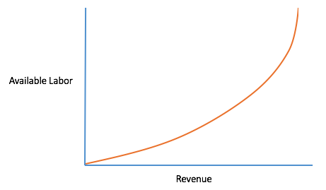 Revenue vs. Effort