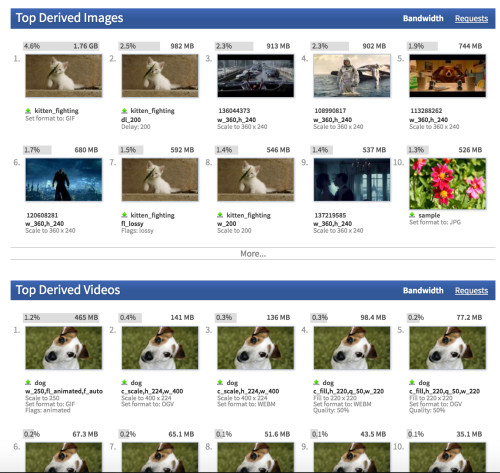 Top derived images listing