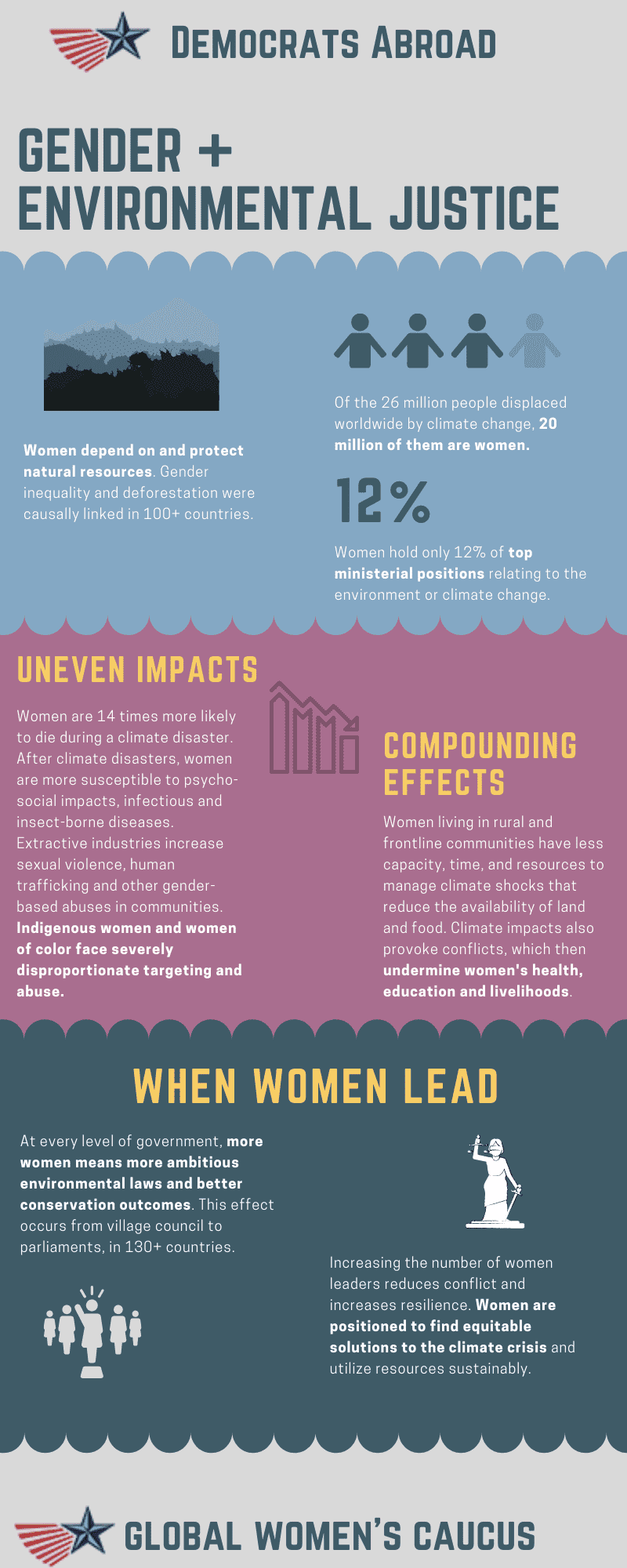 Gender + Climate Justice Infographic
