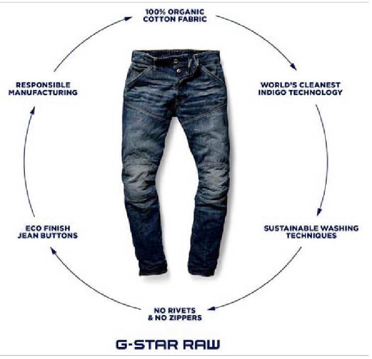 Most Sustainable Jeans Ever