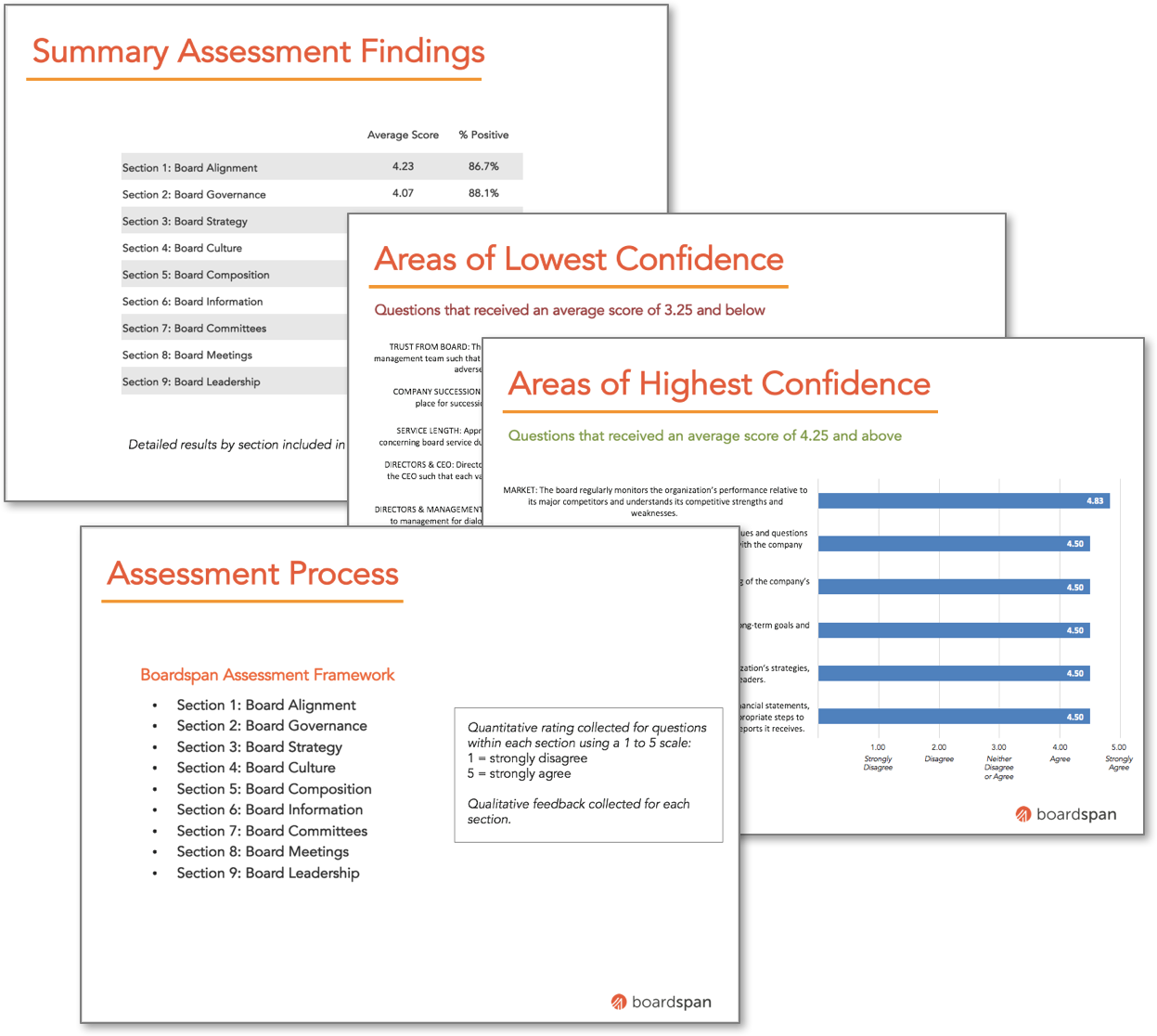 Board Performance Assessment