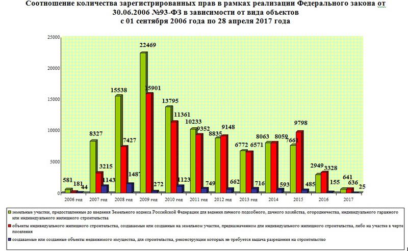 Приватизация дачи по амнистии продлена до 2021 года