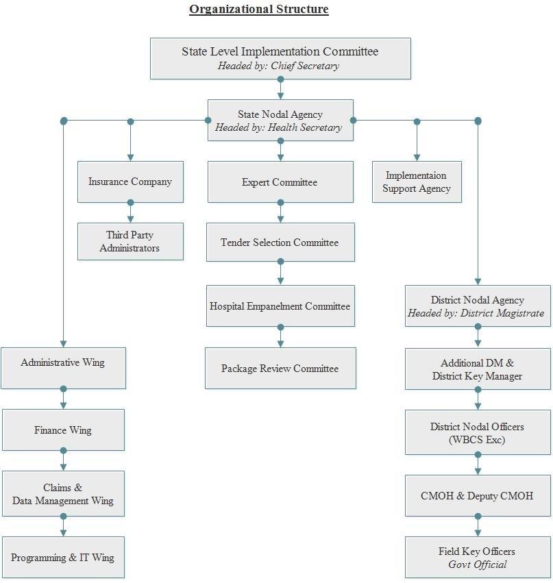 Swasthya Sathi Scheme Organizational Structure