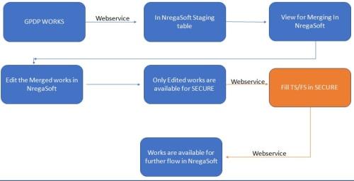 Merging PlanPlus with NREGASoft 3