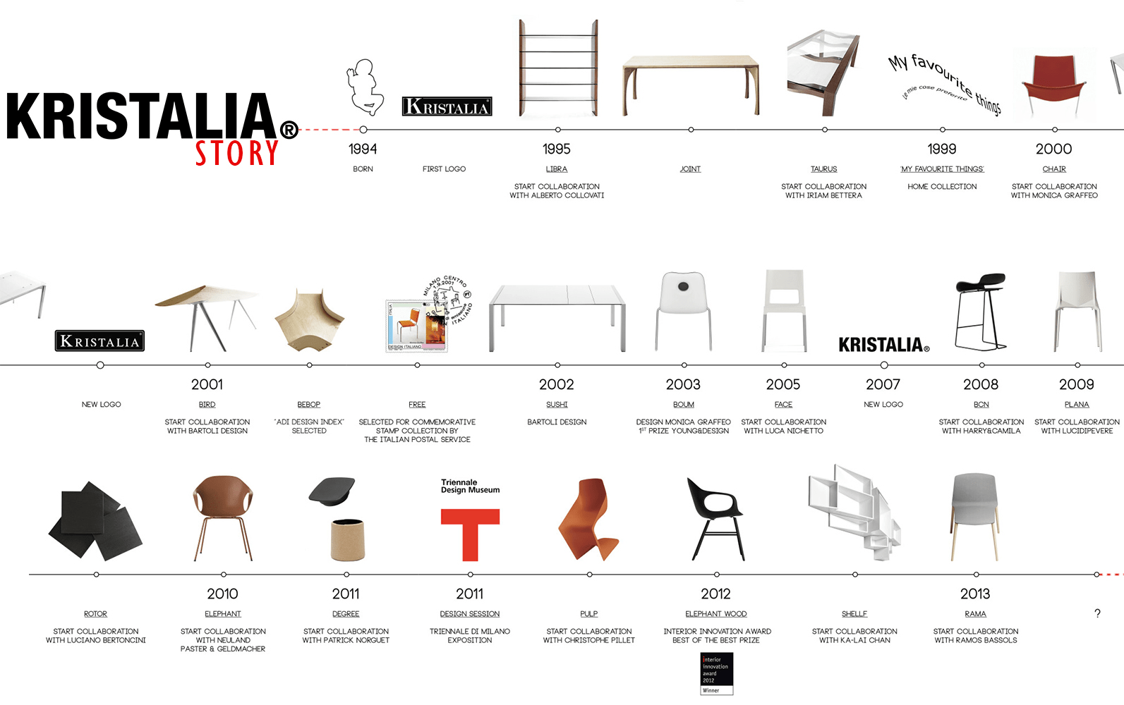 Kristalia Story