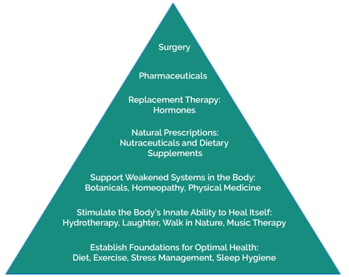Naturopathic therapeutic ladder