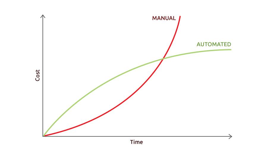 ROI of automated testing