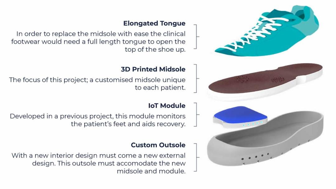 — Applications of Parametric Design and Machine Learning for Diabetic Foot