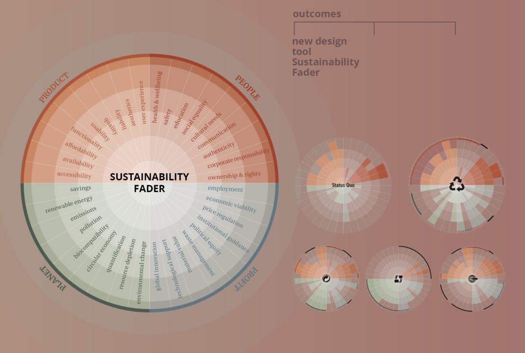 — Sustainability Fader