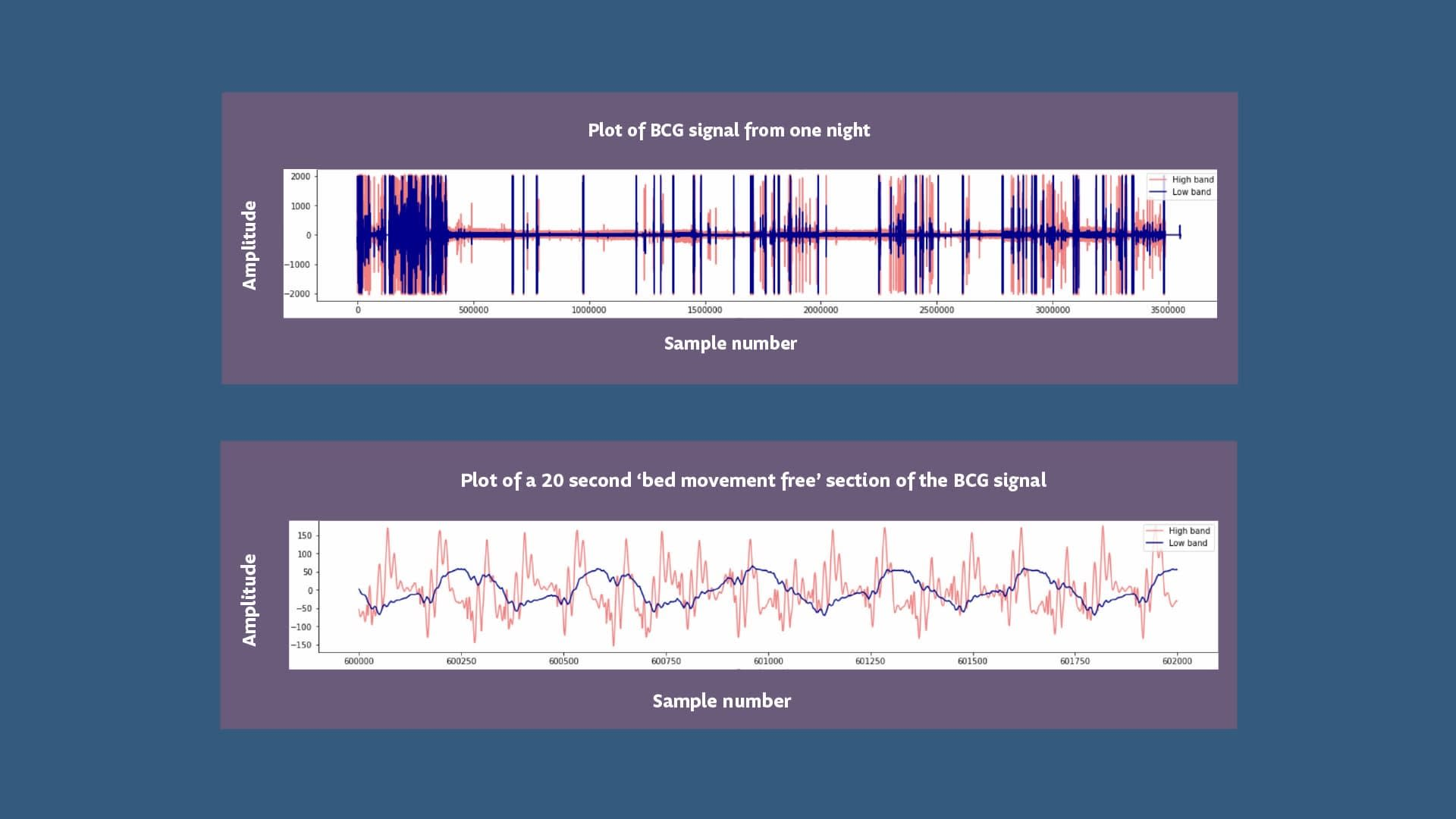 — Improving Sleep Quality: A System to Predict and Prevent Abnormal Sleep Behaviour