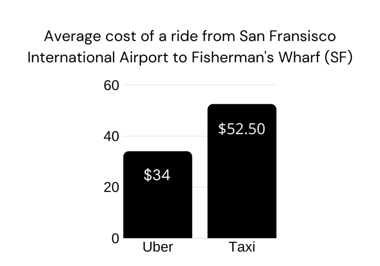 A bar chart compares the average cost of a common journey within San Fransisco by Uber and by taxi. Uber costs an average of $34 while a standard taxi costs an average of $52.50.