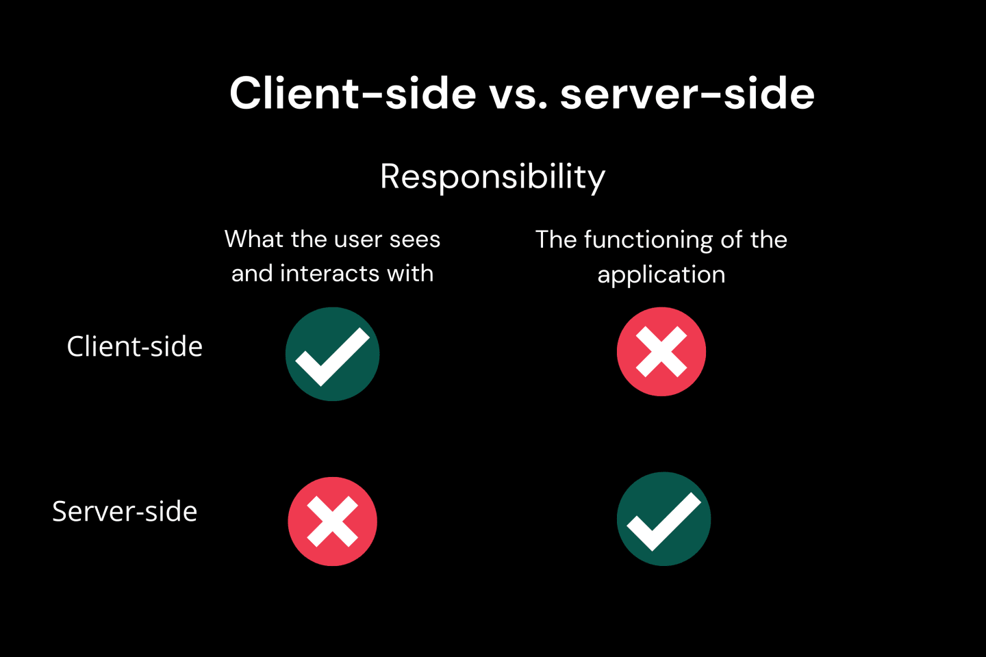 A graphic summarizing the differences between cliendside and serverside