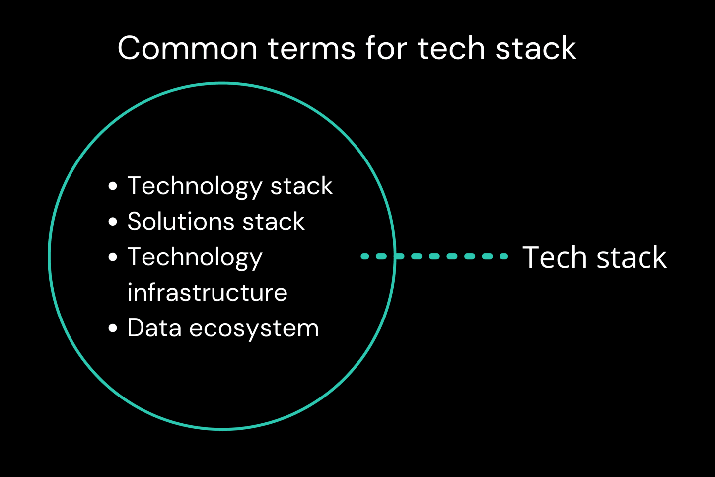 A list of common terms for 'tech stack.' The list includes, 'technology stack', 'solutions stack', 'technology infrastructure,' and 'data ecosystem.'