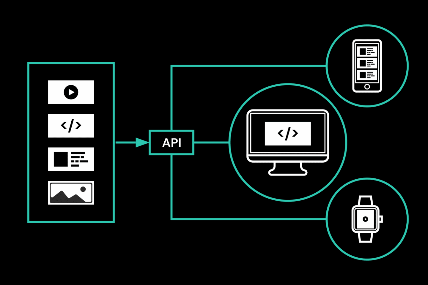 A flow diagram shows the flow of content from the CMS, through an API, to different display configurations on different devices.