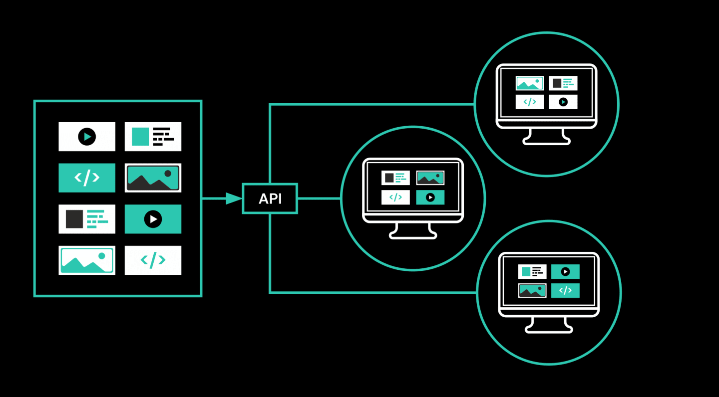 A flow diagram shows the content stored in the CMS being transferred, via an API, to three distinct front end experiences, where different sections from the same CMS are displayed in different configuarations.