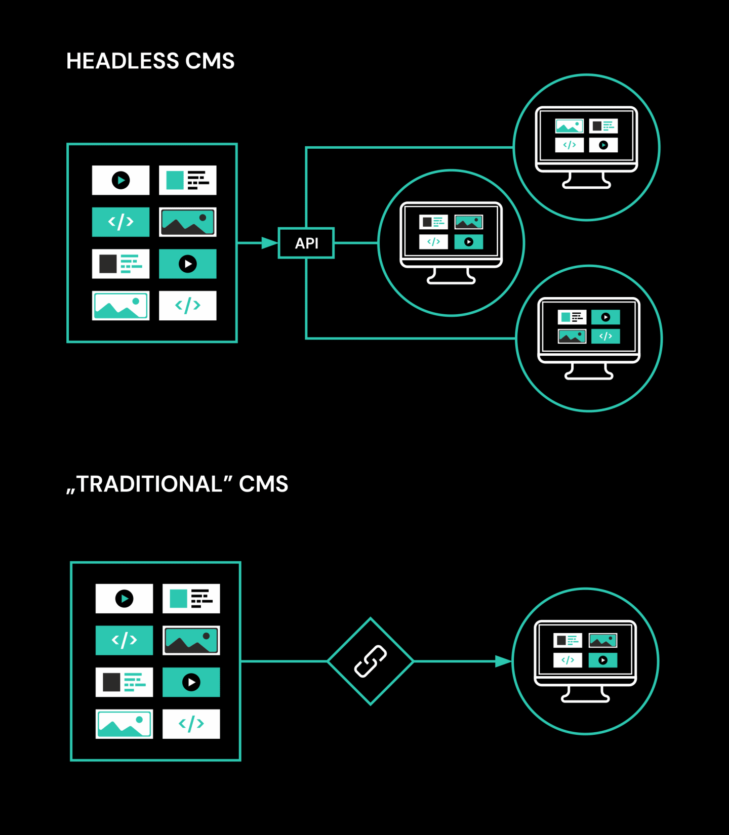 A visual representation illustrating the difference between a headless and traditional CMS. It indicates that a headless CMS provides the opportunity for a variety of front end solutions, which a traditional CMS can limit you to one.