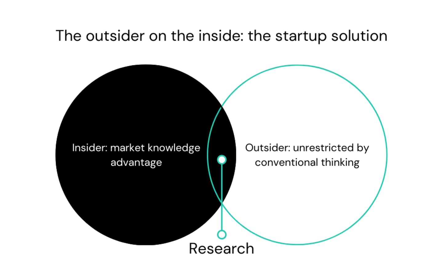 """A ven diagram of two overlapping circles. The title reads 'The outsider on the inside: the startup solution"""".   One circle reads. """"Insider: market knowledge advantage"""". The other, """"Outsider: unrestricted by conventional thinking.""""  The overlapping area is labelled 'Research""""."""