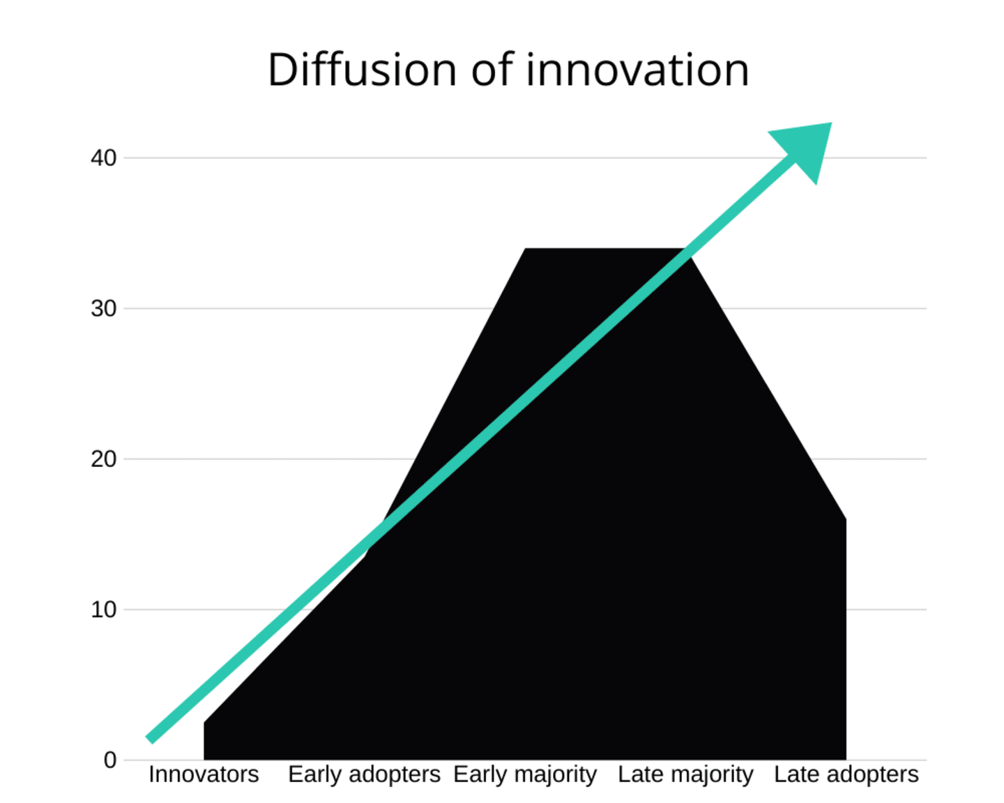 A graph showing the basic model of the 'diffusion of innovation.' A green line shows that even while rates of adoption fluctuate over time, with a small group of innovators followed by increasingly larger groups until the late majority and then late adopters embrace the innovation, its spread throughout society continues to grow.